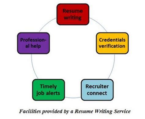 Self employed resume sample
